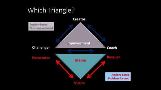 Image result for karpman drama triangle